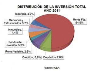 Gráfico Inversiones Aseguradoras