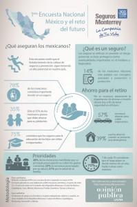Seguros Monterrey Encuesta