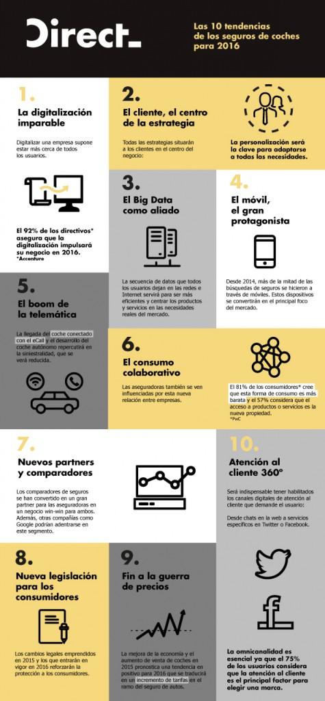 INFOGRAFiA TENDENCIAS 2016 DIRECT ene 16