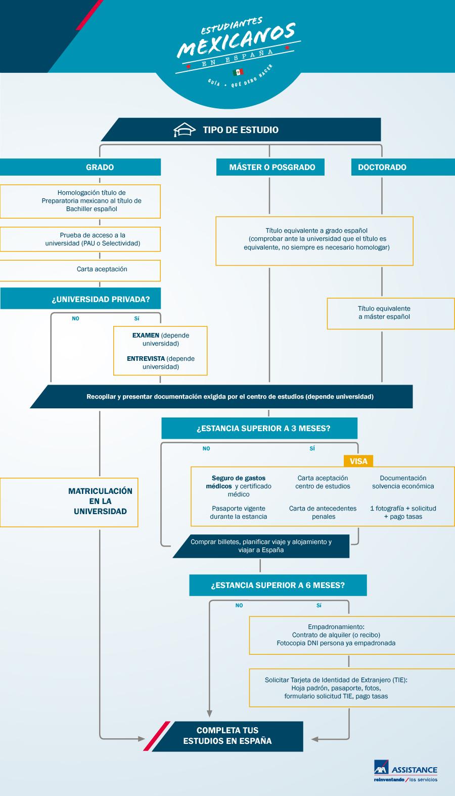 Infografia Estudiantes mexicanos en Espana - Guia AXA Assistance ene 16