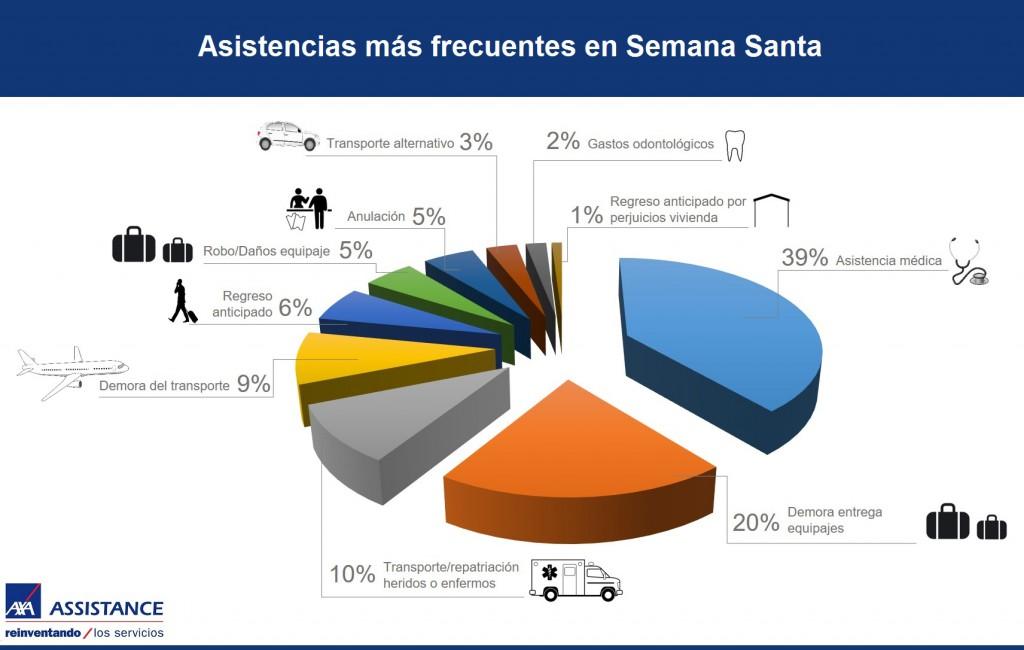 Infografia AXA Assistance Asistencias mas frecuentes en Semana Santa mar 16
