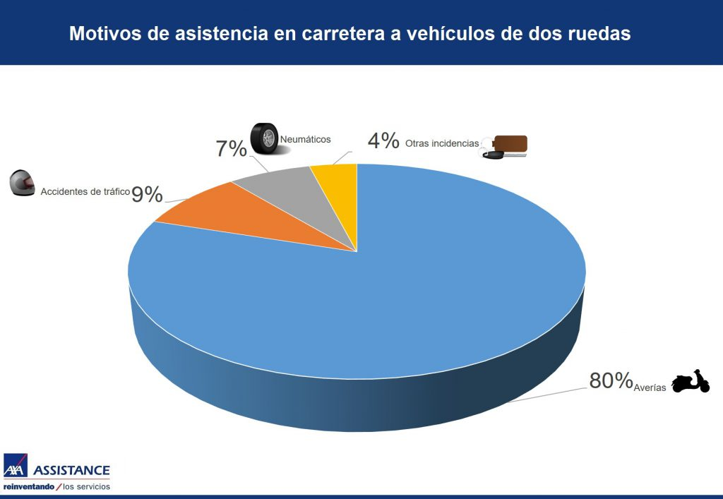 Infografia AXA Assistance Asistencias mas frecuentes en vehiculos de dos ruedas may 16