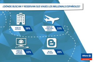 AGA viajes millennials jun 16