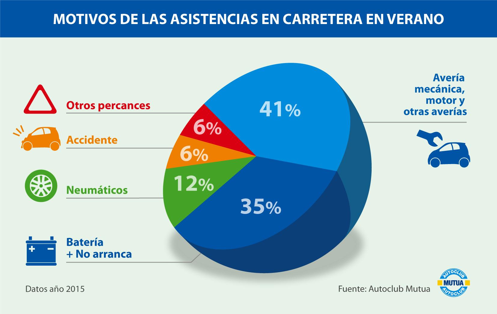 Infografia ASISTENCIA VERANO_MOTIVOS mutua madrilena jun 16