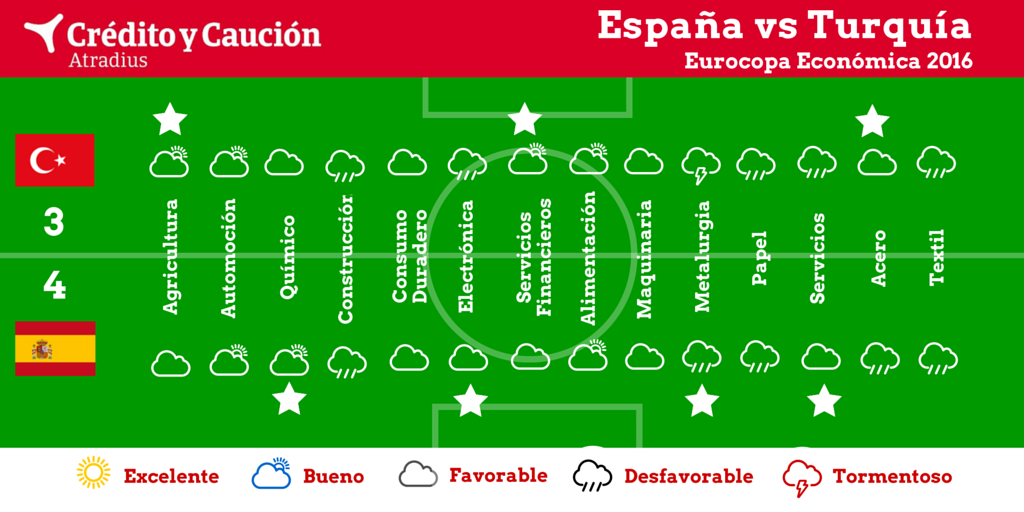 credito y caucion infografia espana turquia jun 16