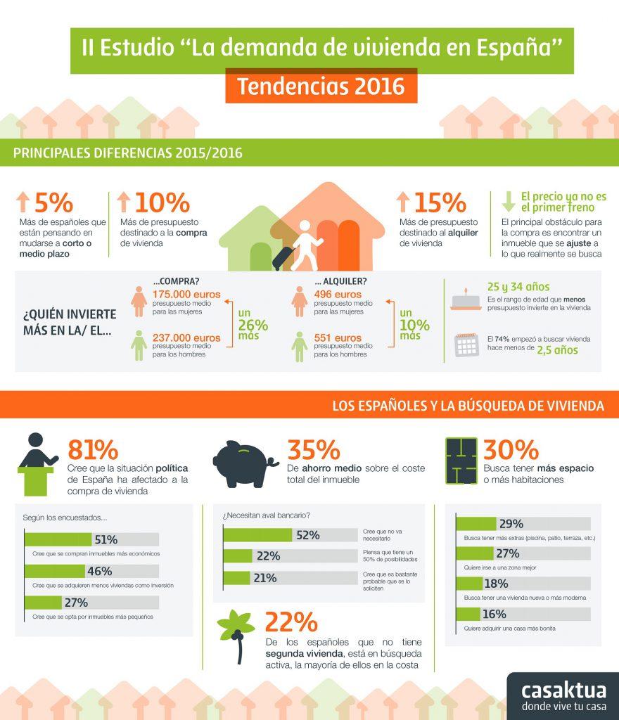 Casaktua Infografia II Estudio demanda de vivienda en Espana jul 16