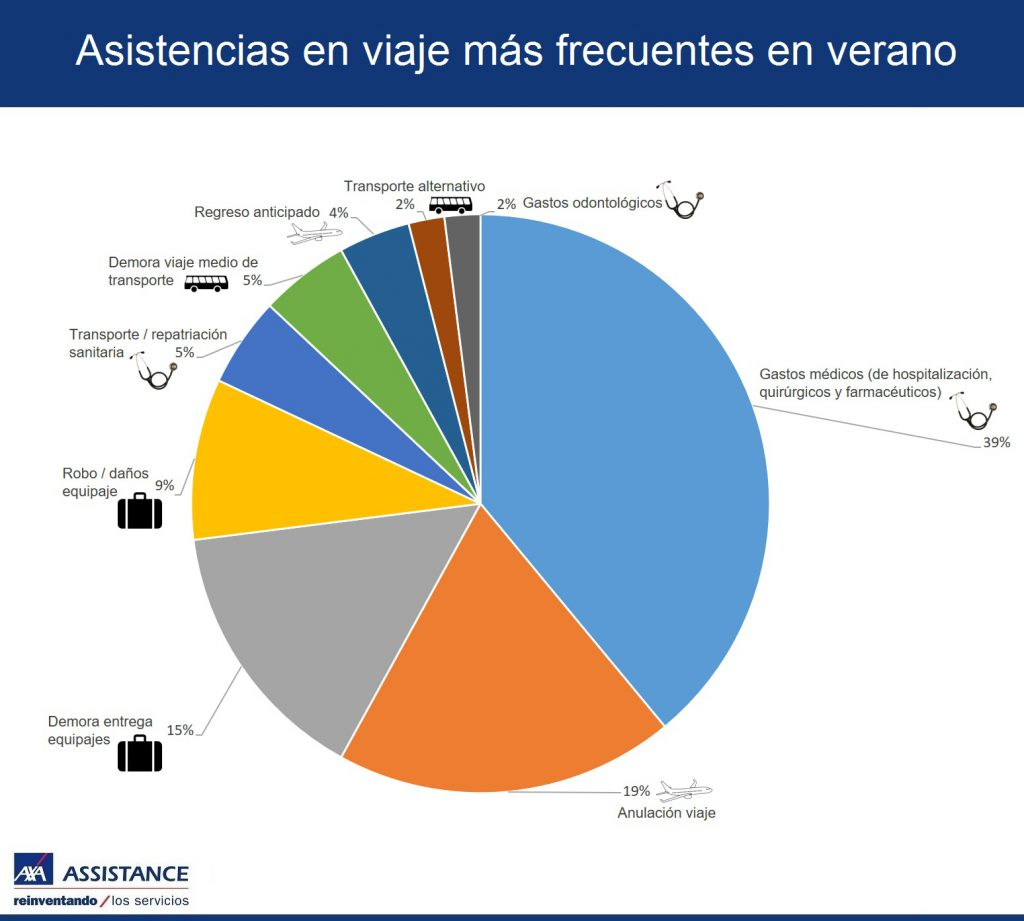 Infografia AXA Assistance Asistencias en viaje mas frecuentes en verano jul 16