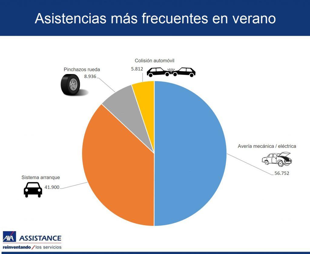 Infografia AXA Assistance asistencias verano jul 16