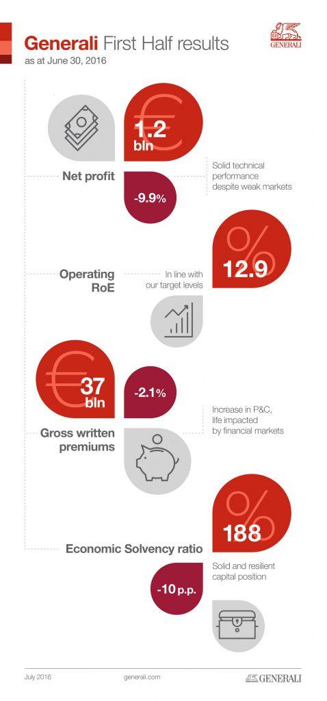 Generali infografia resultados grupo junio 2016 ago 16