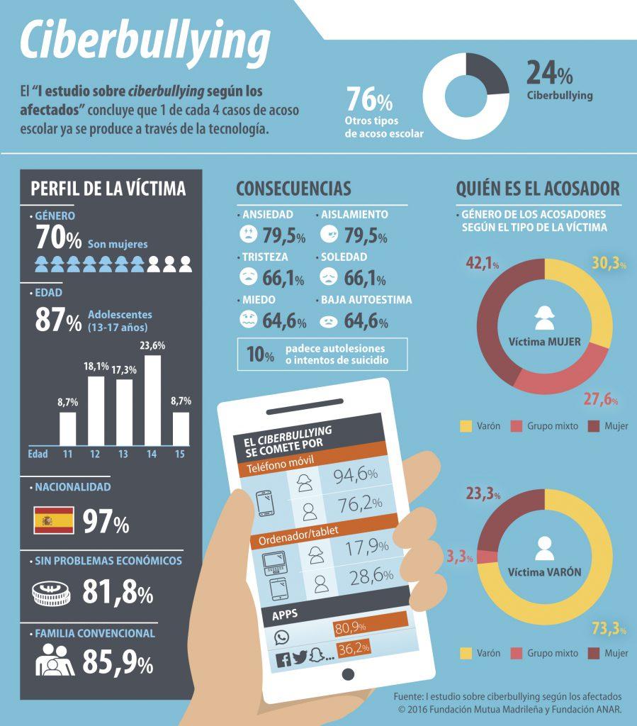 info ciberbullying