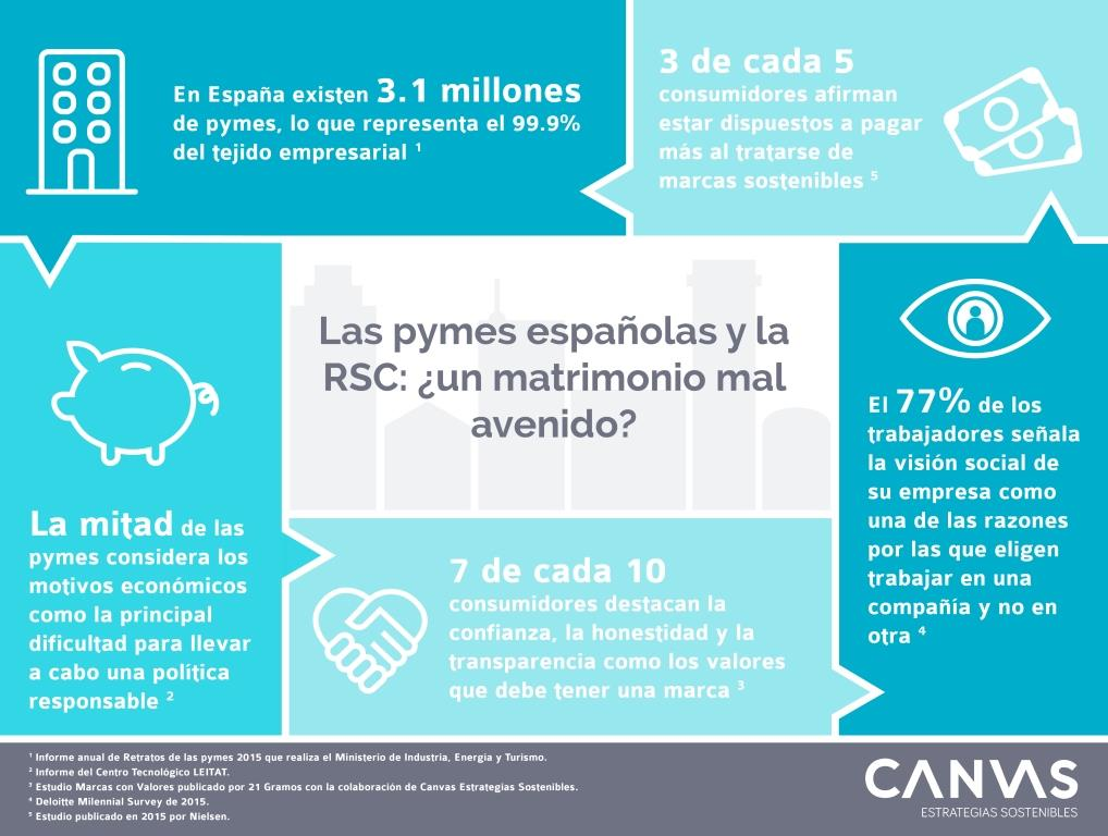 Infografia CANVAS Pymes y RSC nov 16