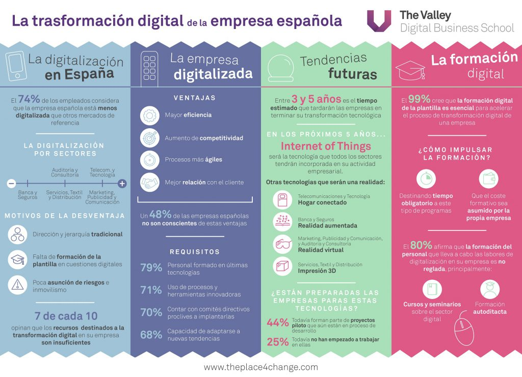 Infografia Digital Valley Transformacion digital dic 16