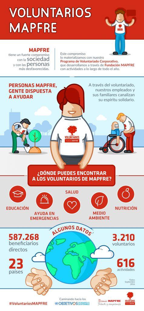 Infografia Voluntarios MAPFRE dic 16
