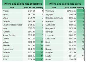 Linio precios iphone ene 17