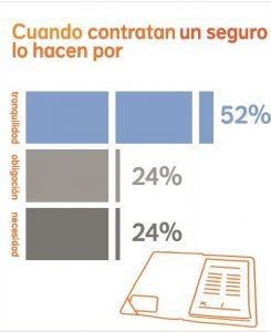 Los españoles frente a los seguros