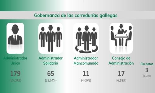 Corredores gallegos