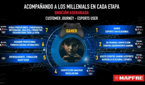 Mapfre se estrena en el mundo de los eSports