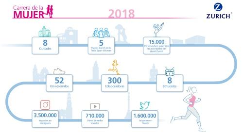 Zurich patrocina de nuevo la Carrera de la Mujer