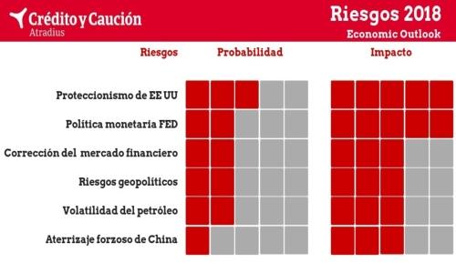 Crédito y Caución advierte del incremento de los riesgos globales