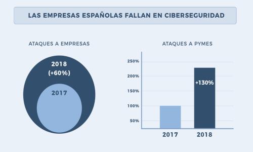 Seguridad Informática: la asignatura pendiente de las empresas españolas