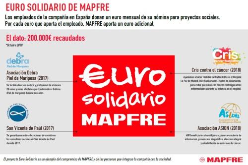 Euro solidario