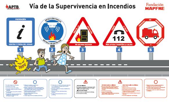 En España fallecen cada año 212 personas víctimas de incendios