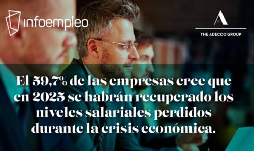 El 59,7% de las empresas espera recuperar los niveles salariales en 2025