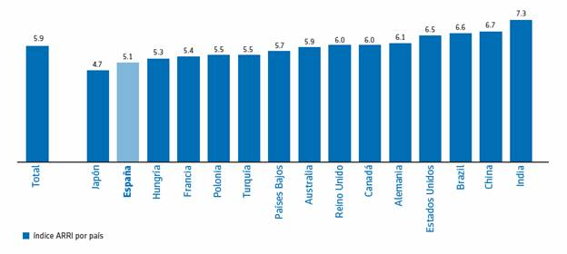 España y Japón, los países que peor preparan la jubilación