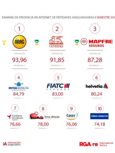 ranking de presencia online de entidades aseguradoras