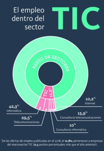 Infoempleo y Grupo Adecco analizan de forma detallada el sector TIC en nuestro país