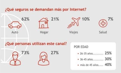 Canal digital de Mapfre
