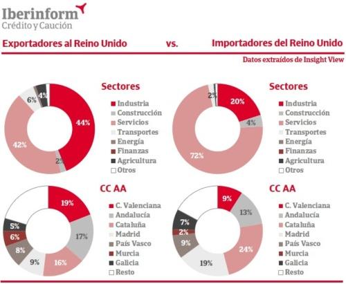 El impacto del Brexit en las empresas españolas