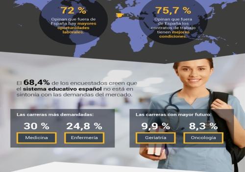 Encuesta Modis sobre empleo en el sector sanitario