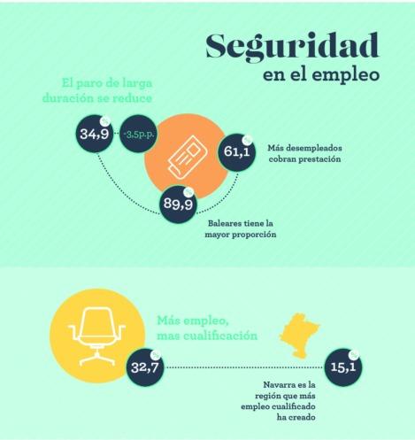 Monitor Adecco: En Baleares, Navarra y Madrid se trabaja mejor