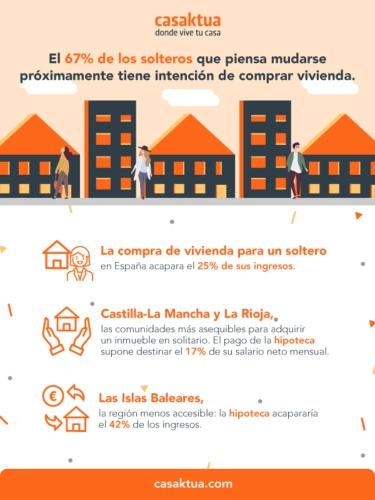 La vivienda de un soltero en España acapara el 25% de sus ingresos