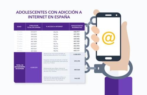 Adicción a Internet, un problema creciente entre los adolescentes españoles