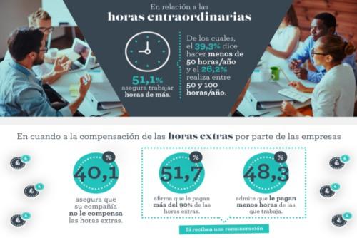 Horas extra no remuneradas, trabajos poco cualificados: la realidad de los contratos laborales en España