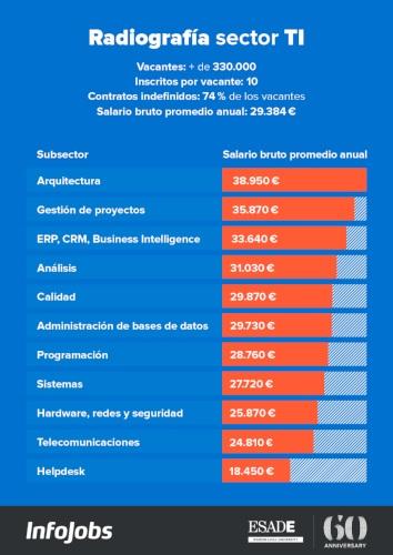 Cloud, Arquitectura informática y consultoría SAP: los perfiles profesionales mejor remunerados