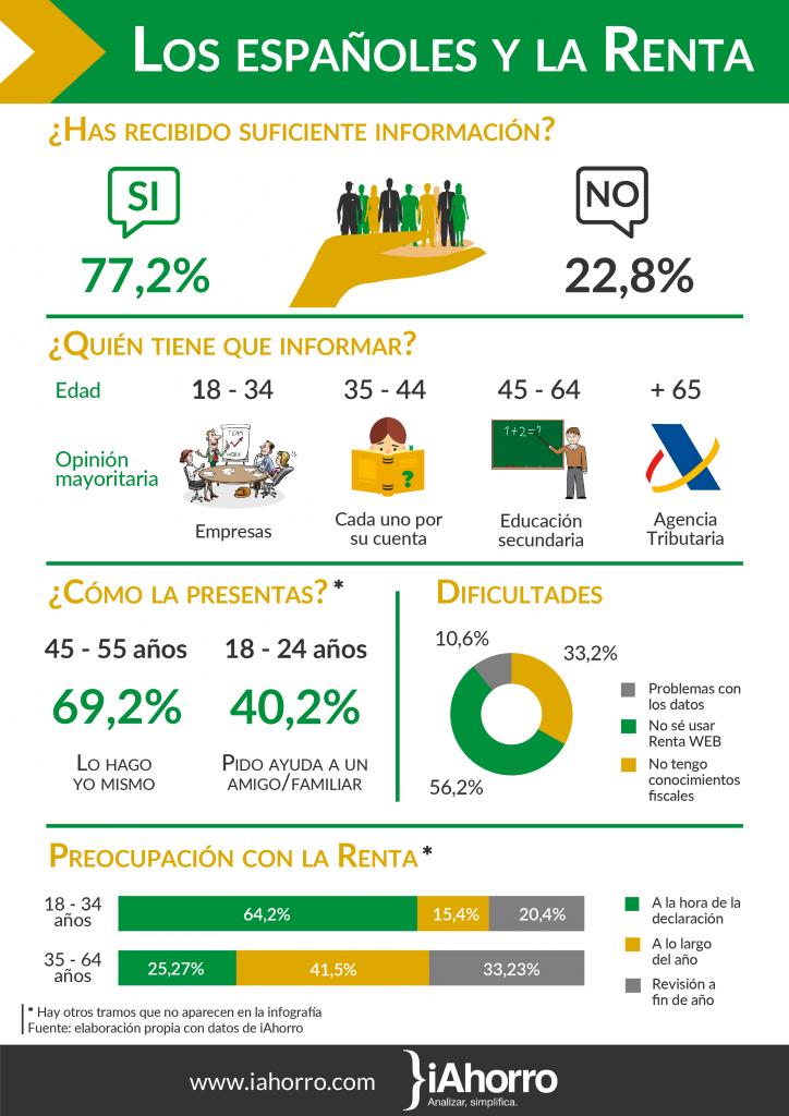 ¿Sabemos los españoles hacer la Declaración de la Renta?
