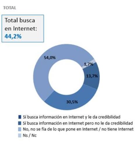 Diagnósticos por Internet: millennials y centennials a la cabeza de la hipocondria digital