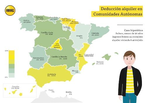 El País Vasco, la comunidad con la deducción de alquiler de vivienda más ventajosa