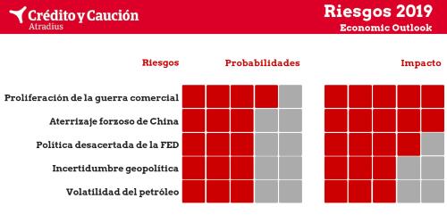 Los cinco grandes riesgos globales de 2019