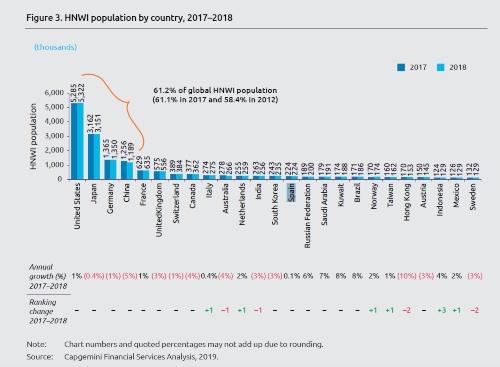 Capgemini presenta el Informe Mundial de la Riqueza 2019
