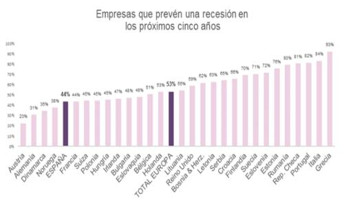 La mitad de las empresas españolas prevé una recesión en los próximos cinco años