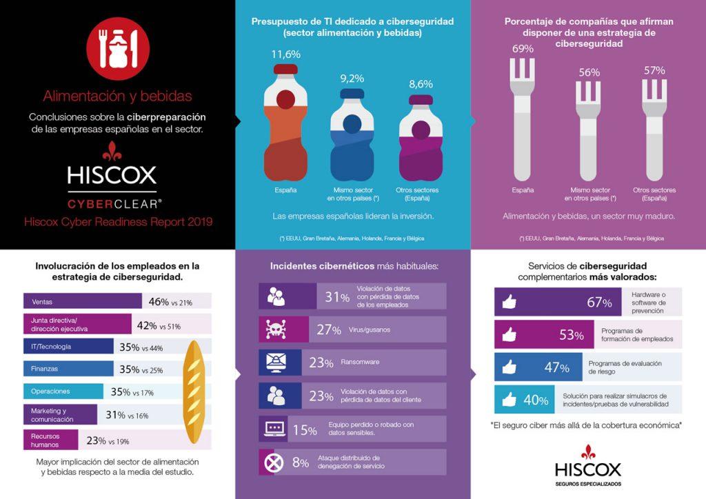 Hiscox ciberriesgos noticias de seguros