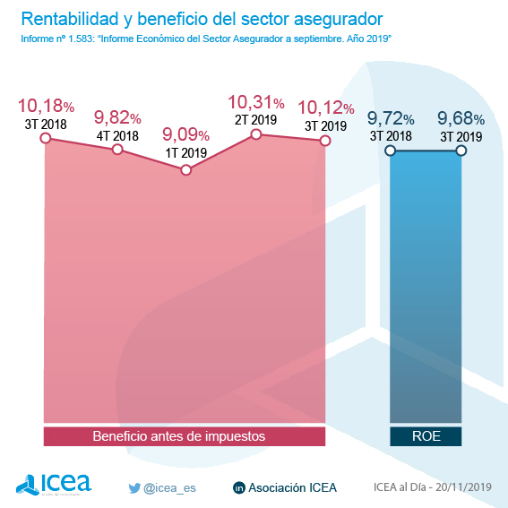 Icea beneficio del sector noticias de seguros