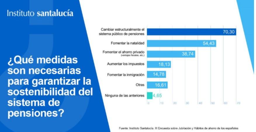 pensiones Instituto Santalucía noticias de seguros