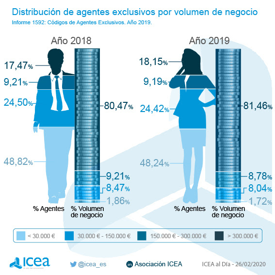 Icea agentes exclusivos noticias de seguros