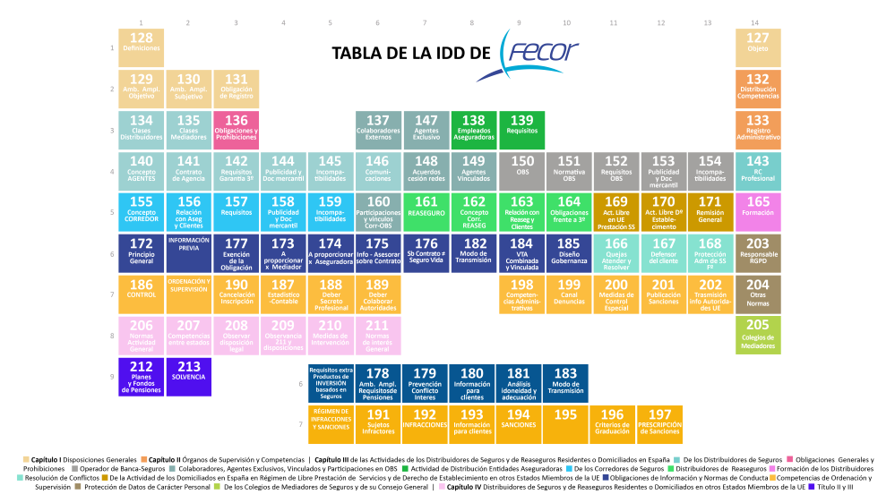 FEcor tabla de la IDD noticias de seguros