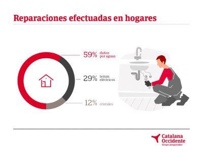 Catalana Occidnete reparaciones noticiasd e seguros